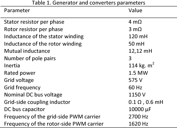 PDF] Modelling and control of wind turbine doubly fed induction