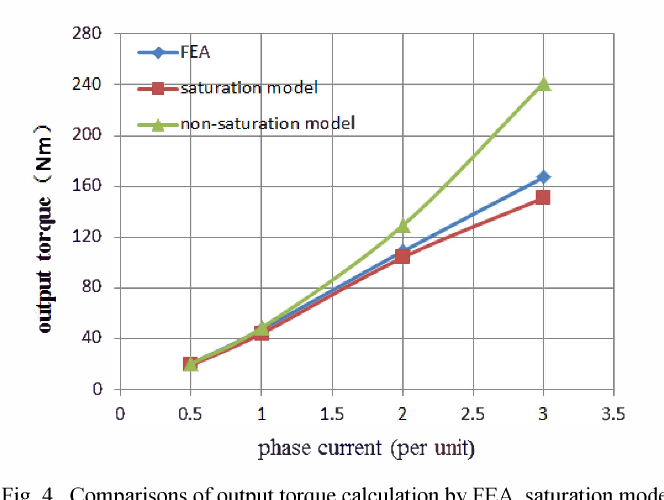 Fig. 4. Comparisons of output torque calculation by FEA, saturation model and non-saturation model