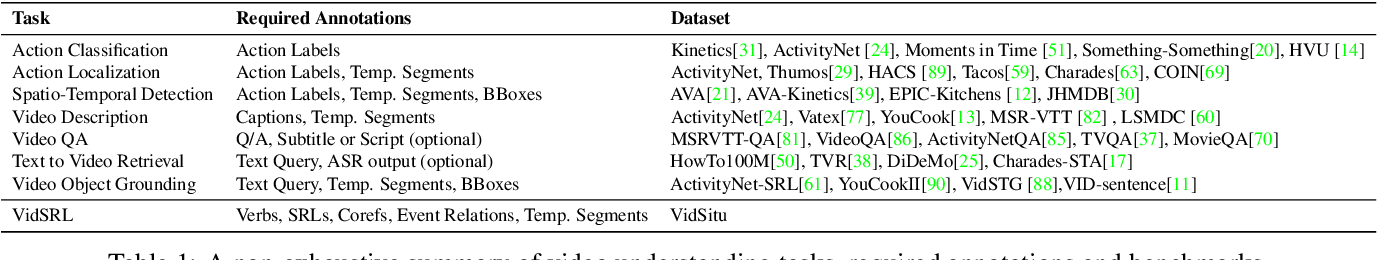Figure 1 for Visual Semantic Role Labeling for Video Understanding