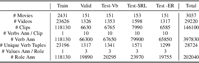 Figure 4 for Visual Semantic Role Labeling for Video Understanding