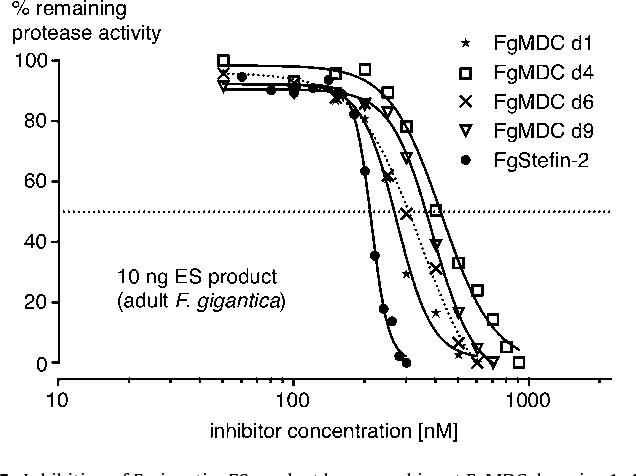 A 170kda multi domain cystatin of fasciola gigantica is active in figure 5 ccuart Gallery