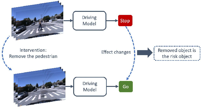 Figure 1 for Who Make Drivers Stop? Towards Driver-centric Risk Assessment: Risk Object Identification via Causal Inference