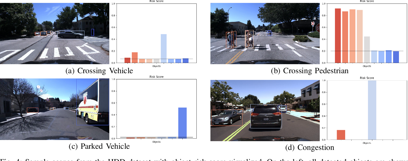 Figure 4 for Who Make Drivers Stop? Towards Driver-centric Risk Assessment: Risk Object Identification via Causal Inference