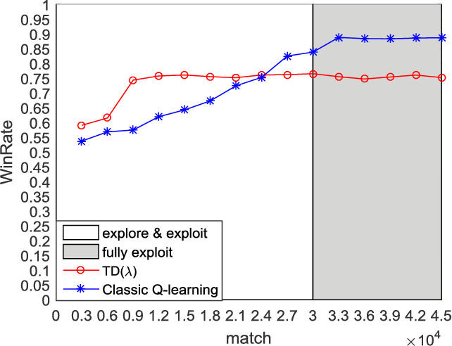 Figure 3 for Assessing the Potential of Classical Q-learning in General Game Playing