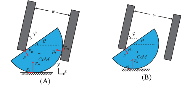 Figure 2 for Local Trajectory Stabilization for Dexterous Manipulation via Piecewise Affine Approximations