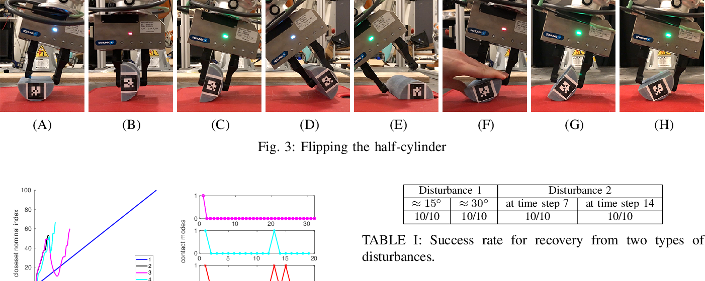 Figure 3 for Local Trajectory Stabilization for Dexterous Manipulation via Piecewise Affine Approximations