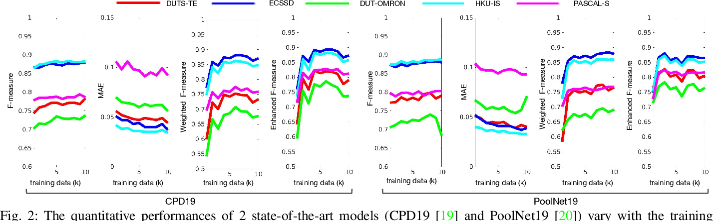 Figure 2 for A Deeper Look at Salient Object Detection: Bi-stream Network with a Small Training Dataset