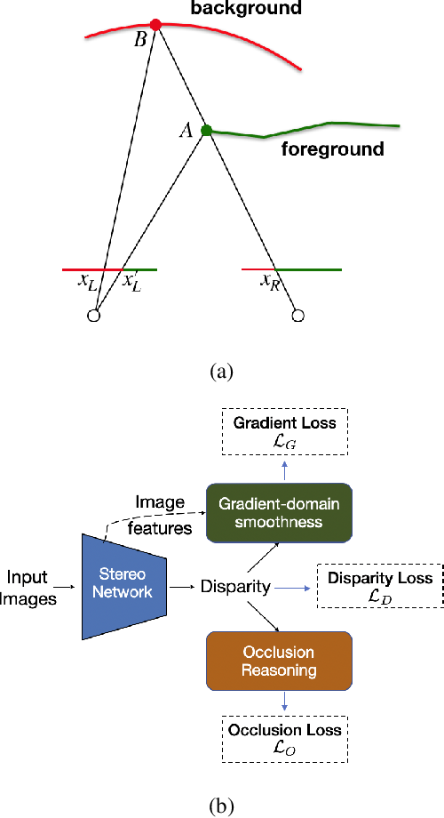 Figure 3 for Improving Deep Stereo Network Generalization with Geometric Priors