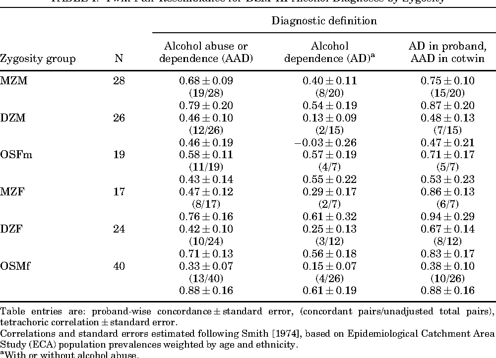 Caldwell gottesman sex differences in risk for alcoholism