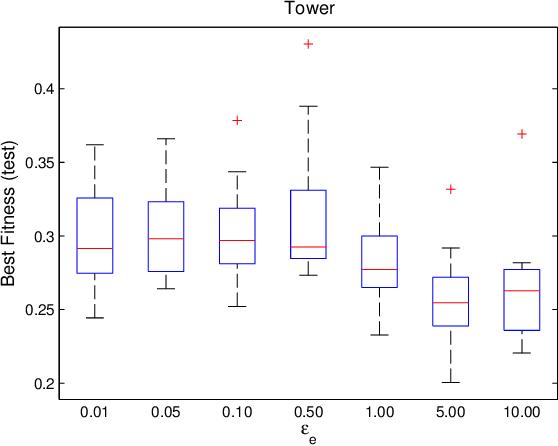 Figure 2 for Epsilon-Lexicase Selection for Regression