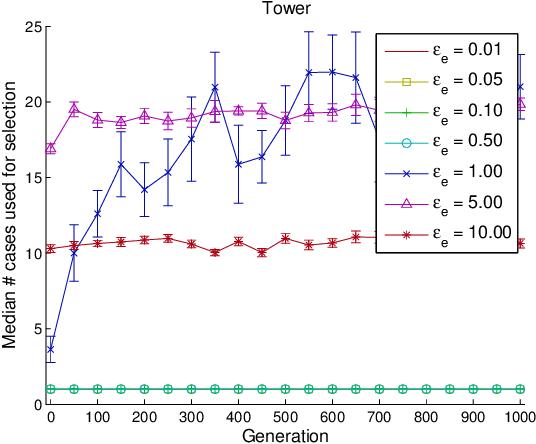 Figure 3 for Epsilon-Lexicase Selection for Regression