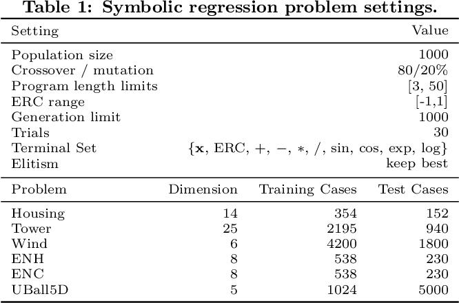 Figure 1 for Epsilon-Lexicase Selection for Regression