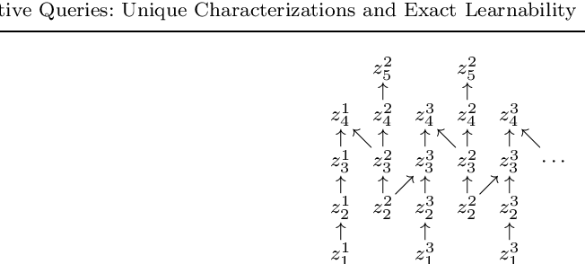 Figure 2 for Conjunctive Queries: Unique Characterizations and Exact Learnability