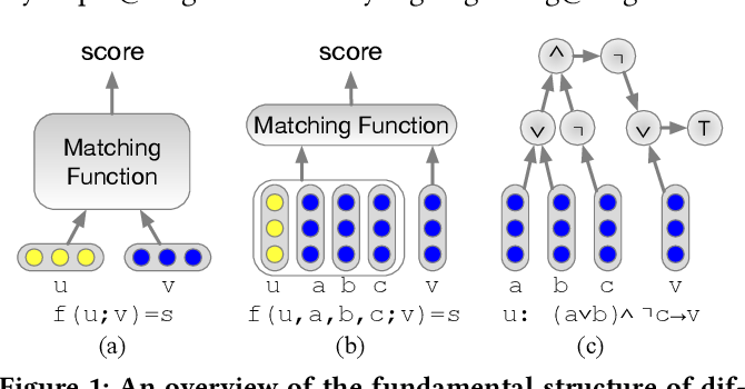 Figure 1 for Neural Collaborative Reasoning