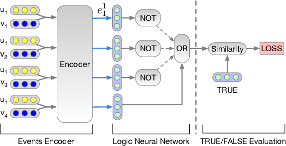 Figure 3 for Neural Collaborative Reasoning