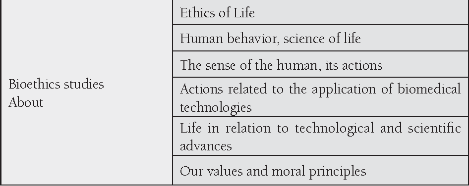 Table 4. Defi nition of bioethics (relationship type 5)