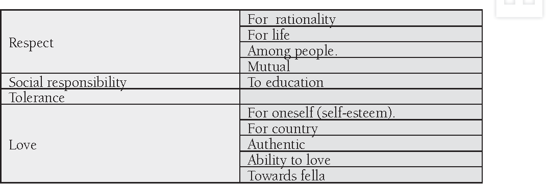 Table 14. The most common moral values