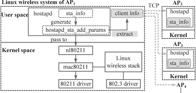 Wi-Fi Goes to Town: Rapid Picocell Switching for Wireless