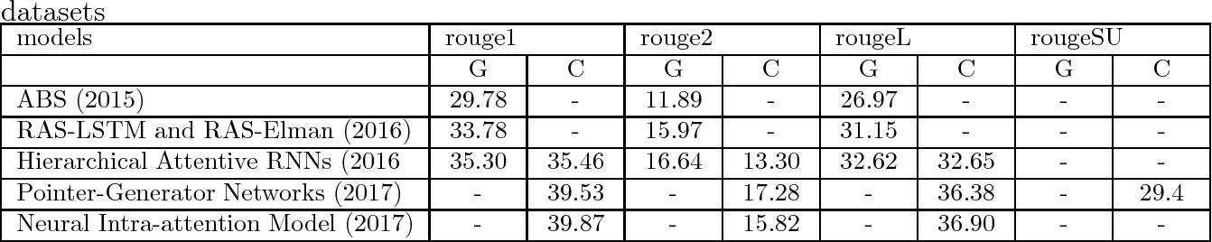 Figure 4 for A Survey on Neural Network-Based Summarization Methods