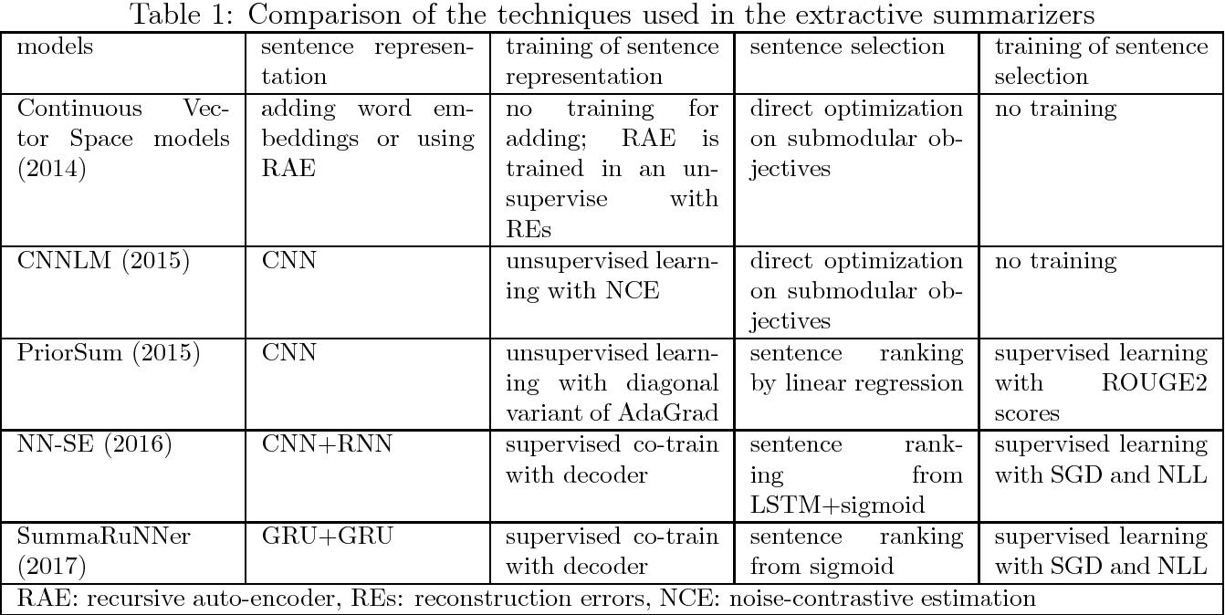 Figure 1 for A Survey on Neural Network-Based Summarization Methods