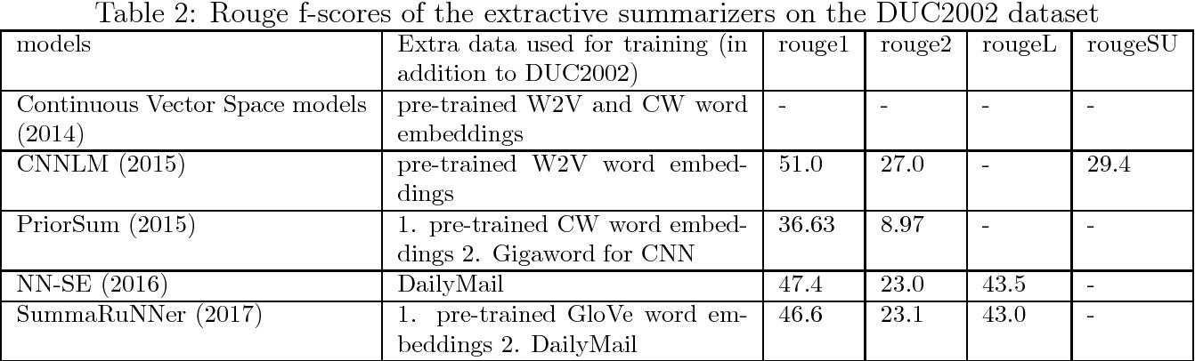 Figure 2 for A Survey on Neural Network-Based Summarization Methods