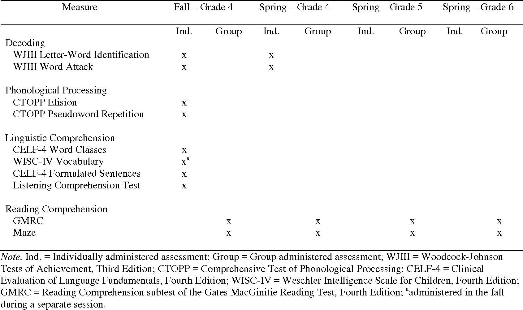 Table 5 from Clarifying Linguistic Comprehension in the Simple View