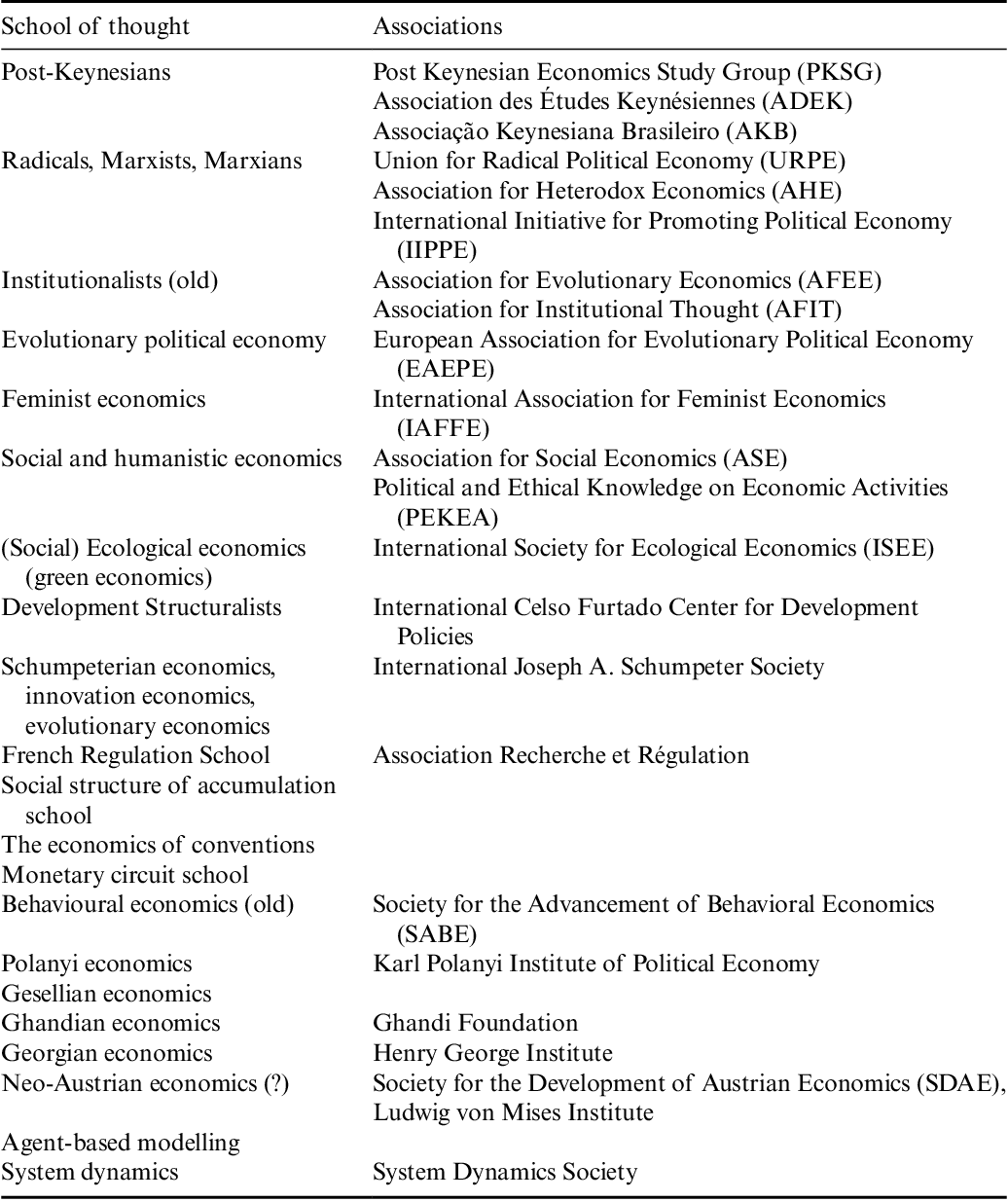 Table 1 2 from Essentials of heterodox and post-Keynesian
