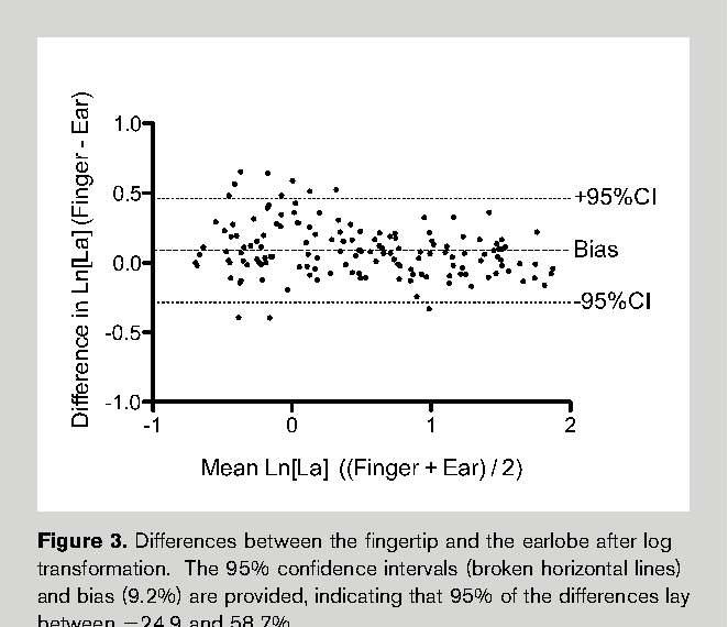 The influence of blood lactate sample site on exercise