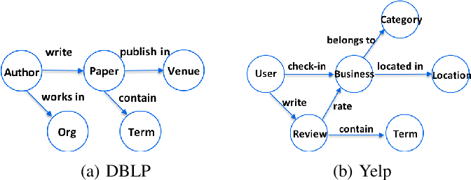 Figure 1 for motif2vec: Motif Aware Node Representation Learning for Heterogeneous Networks