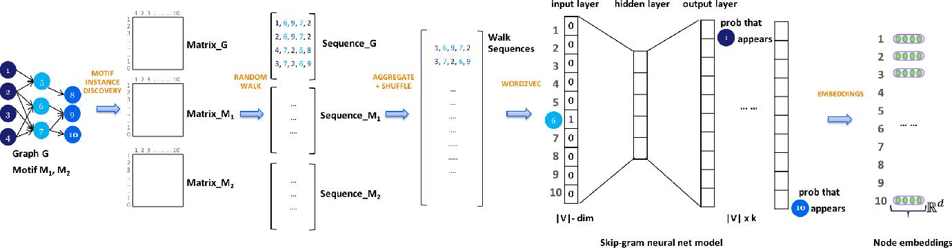 Figure 3 for motif2vec: Motif Aware Node Representation Learning for Heterogeneous Networks