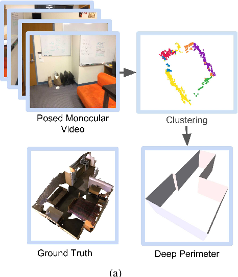 Figure 1 for DeepPerimeter: Indoor Boundary Estimation from Posed Monocular Sequences