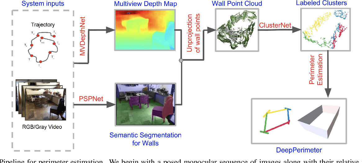 Figure 3 for DeepPerimeter: Indoor Boundary Estimation from Posed Monocular Sequences