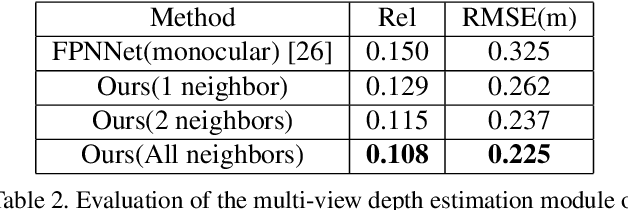 Figure 4 for DeepPerimeter: Indoor Boundary Estimation from Posed Monocular Sequences