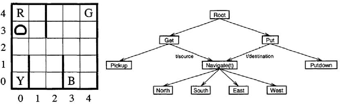 Figure 1 for State Abstraction in MAXQ Hierarchical Reinforcement Learning
