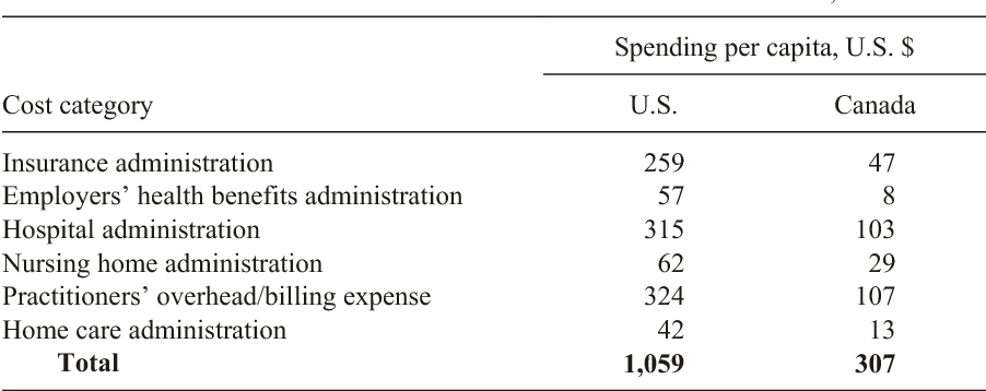 Table 1 from Health care administration in the United States and