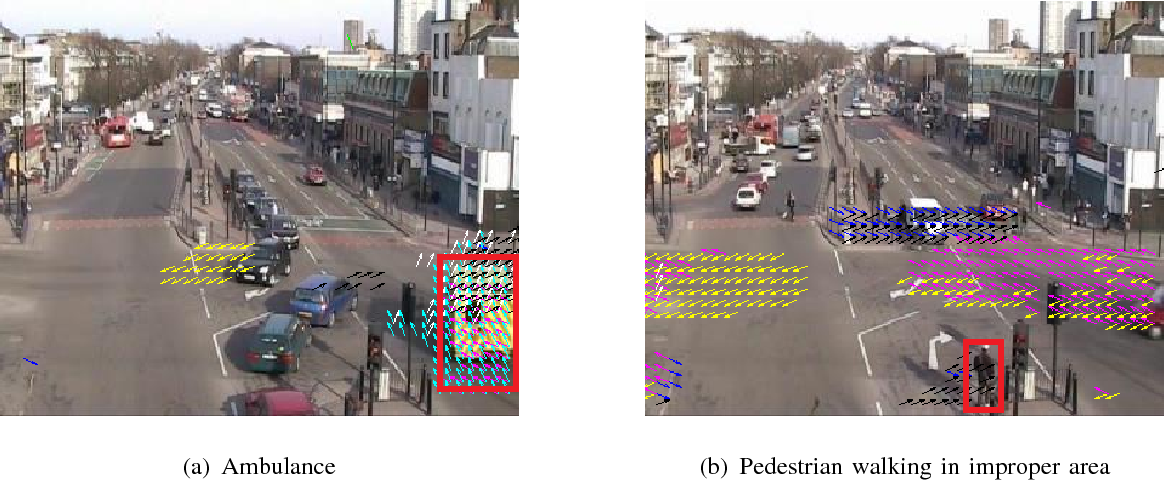 Figure 2 for Video Event Recognition and Anomaly Detection by Combining Gaussian Process and Hierarchical Dirichlet Process Models