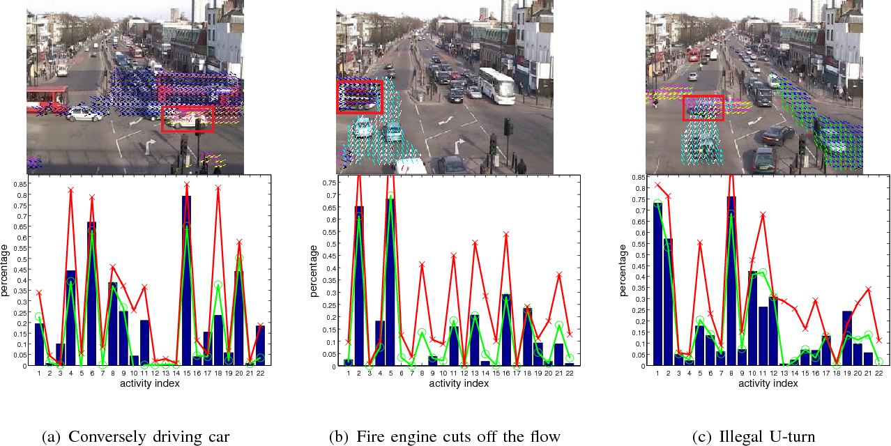 Figure 4 for Video Event Recognition and Anomaly Detection by Combining Gaussian Process and Hierarchical Dirichlet Process Models