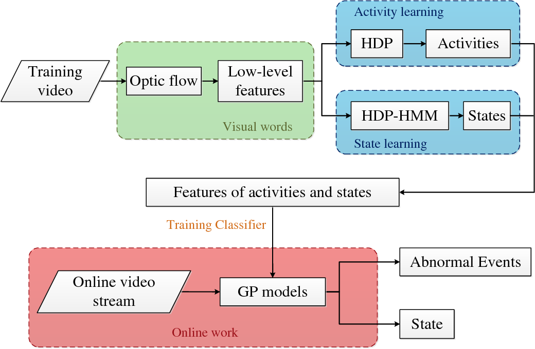 Figure 1 for Video Event Recognition and Anomaly Detection by Combining Gaussian Process and Hierarchical Dirichlet Process Models