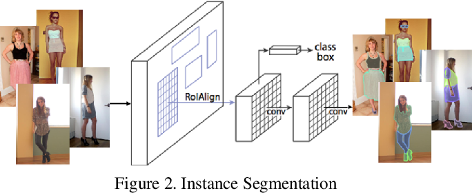 Figure 3 for Image-based Virtual Fitting Room