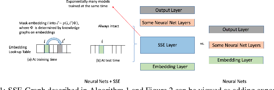 Figure 1 for Stochastic Shared Embeddings: Data-driven Regularization of Embedding Layers