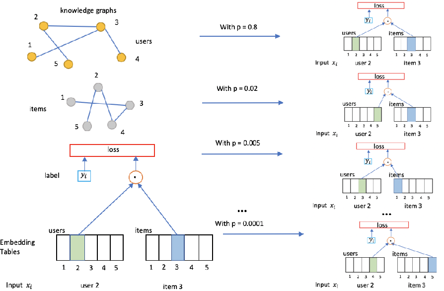 Figure 3 for Stochastic Shared Embeddings: Data-driven Regularization of Embedding Layers