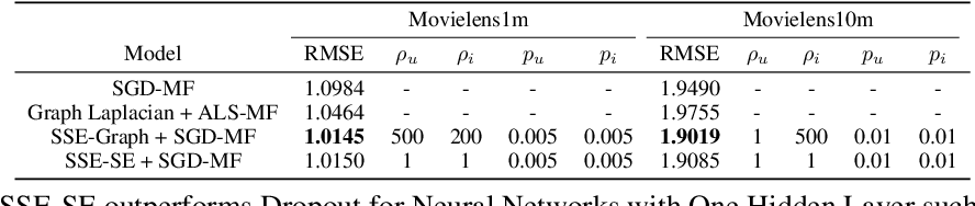 Figure 2 for Stochastic Shared Embeddings: Data-driven Regularization of Embedding Layers