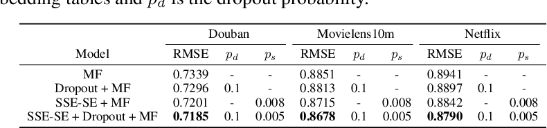 Figure 4 for Stochastic Shared Embeddings: Data-driven Regularization of Embedding Layers