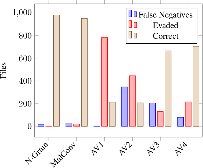 Figure 2 for Static Malware Detection & Subterfuge: Quantifying the Robustness of Machine Learning and Current Anti-Virus