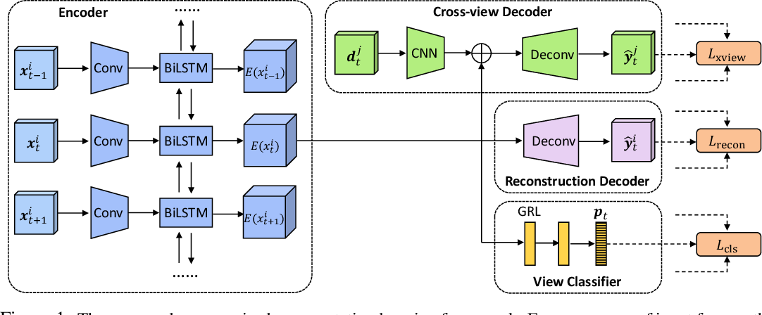 Figure 1 for Unsupervised Learning of View-invariant Action Representations