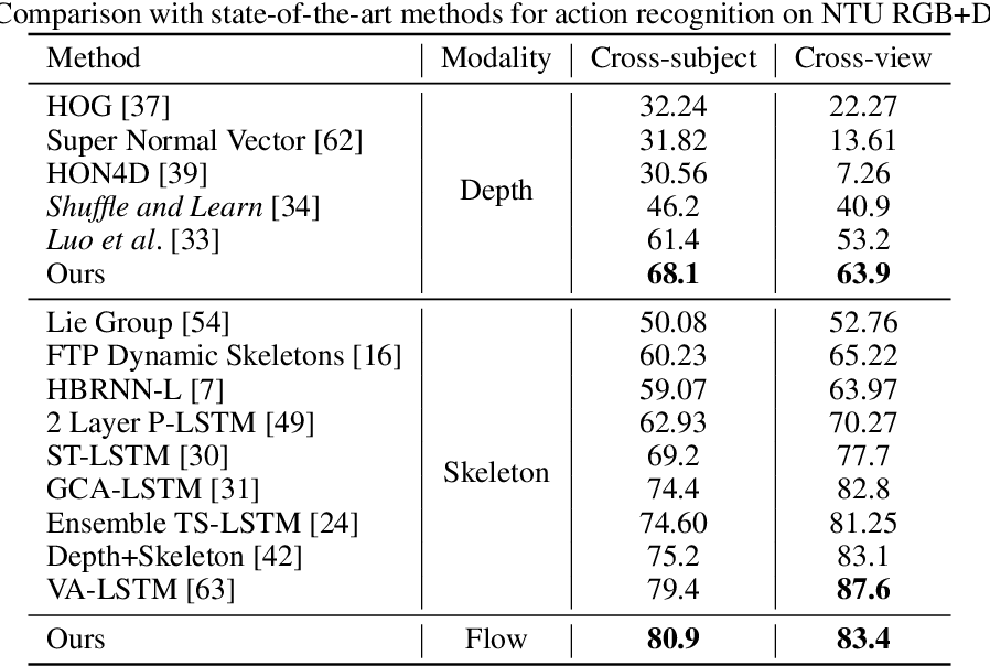 Figure 4 for Unsupervised Learning of View-invariant Action Representations