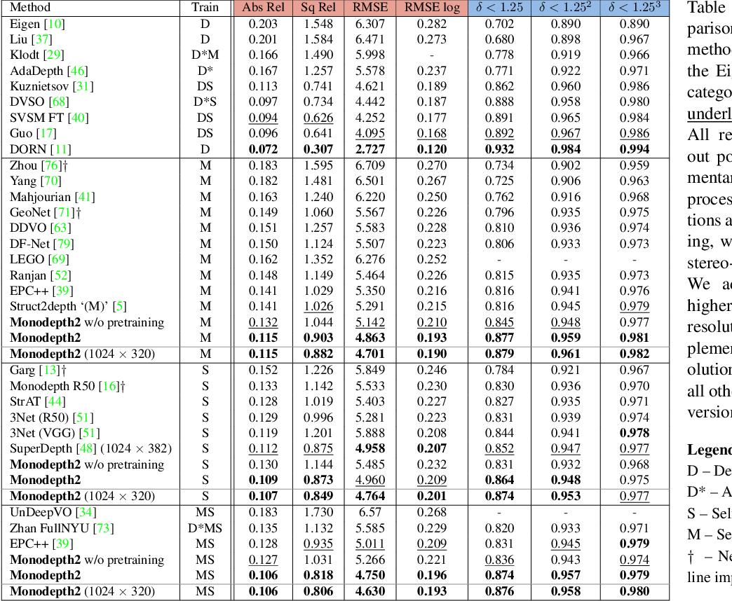 Figure 2 for Digging Into Self-Supervised Monocular Depth Estimation