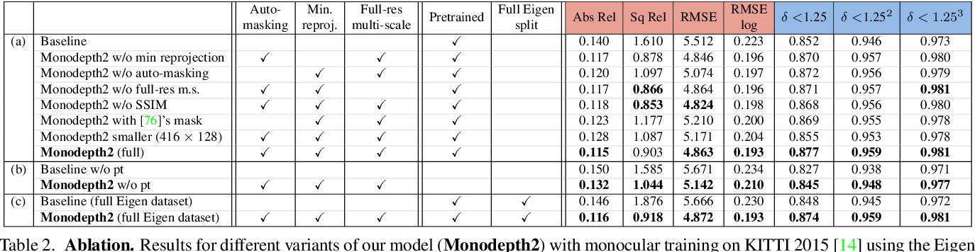 Figure 4 for Digging Into Self-Supervised Monocular Depth Estimation