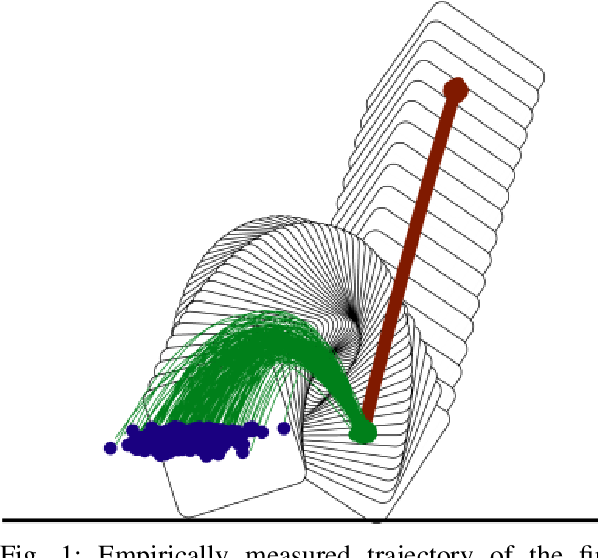 Figure 1 for Long-Horizon Prediction and Uncertainty Propagation with Residual Point Contact Learners