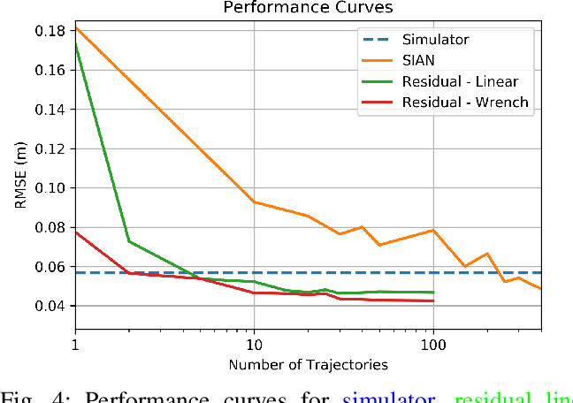 Figure 4 for Long-Horizon Prediction and Uncertainty Propagation with Residual Point Contact Learners